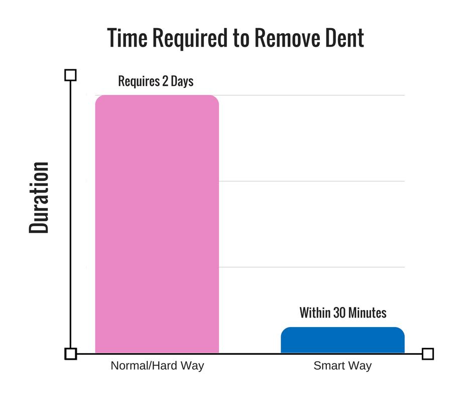 Dent Repairs Comparison Normal Hard Way (2)